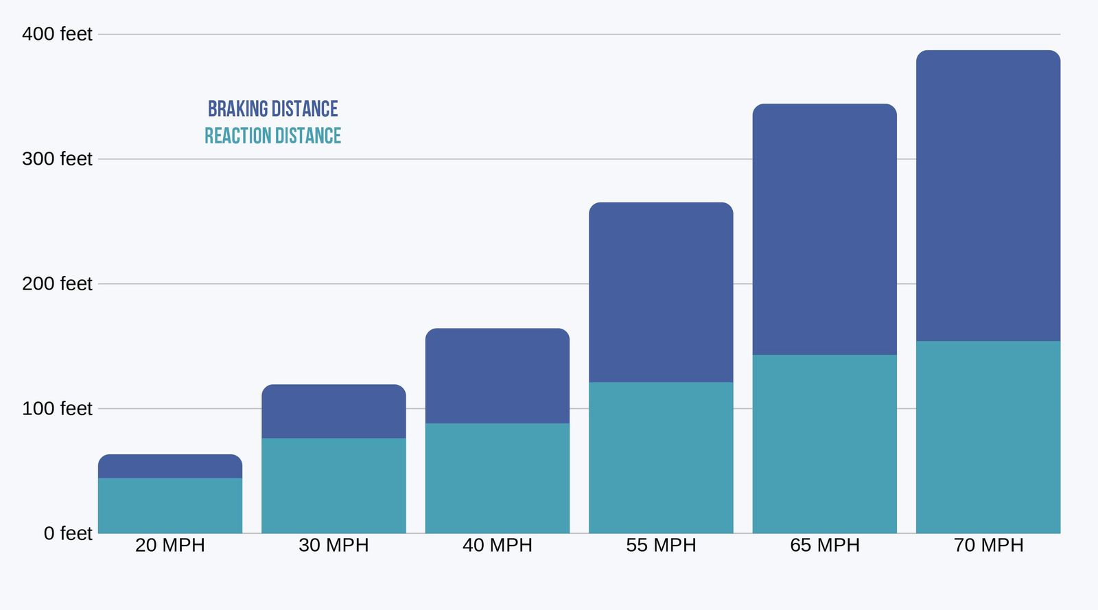 Total stopping distance on dry roads (reaction distance plus braking distance)
