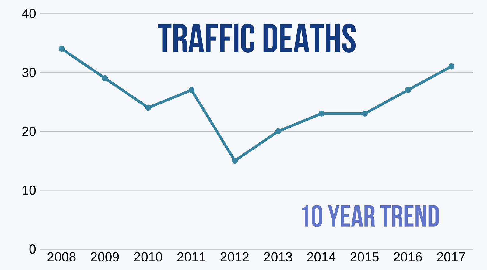 10 Year trend for traffic deaths in DC