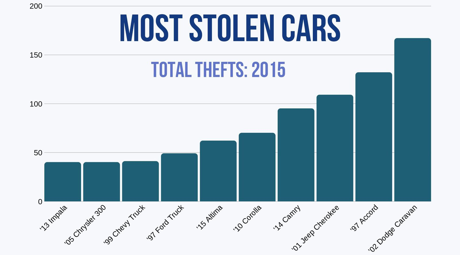 Most stolen vehicles in DC 2015