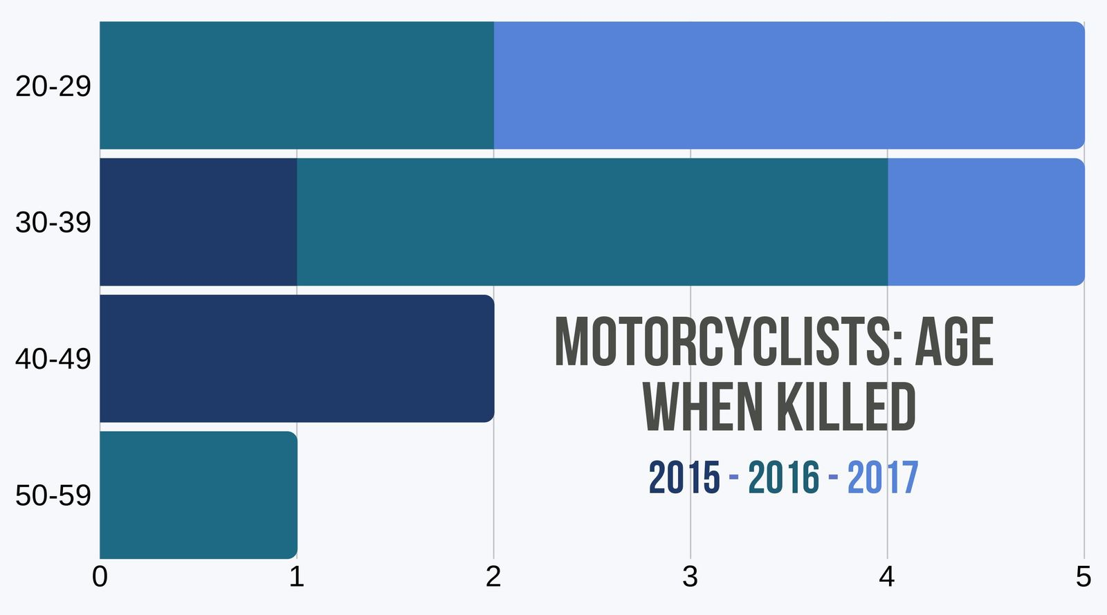 Age for motorcycle deaths in DC 2015-2017