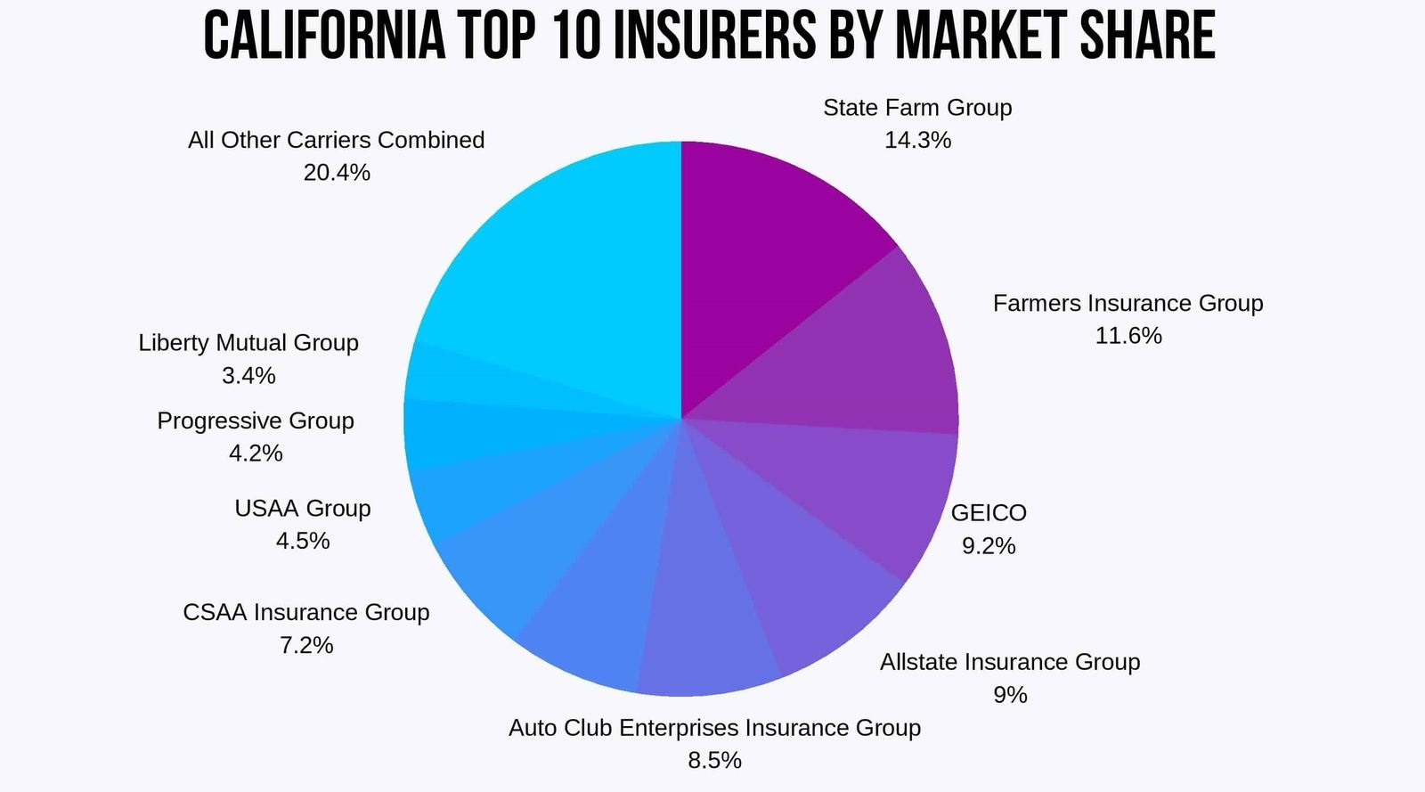 california-top-10-insurers-by-market-share