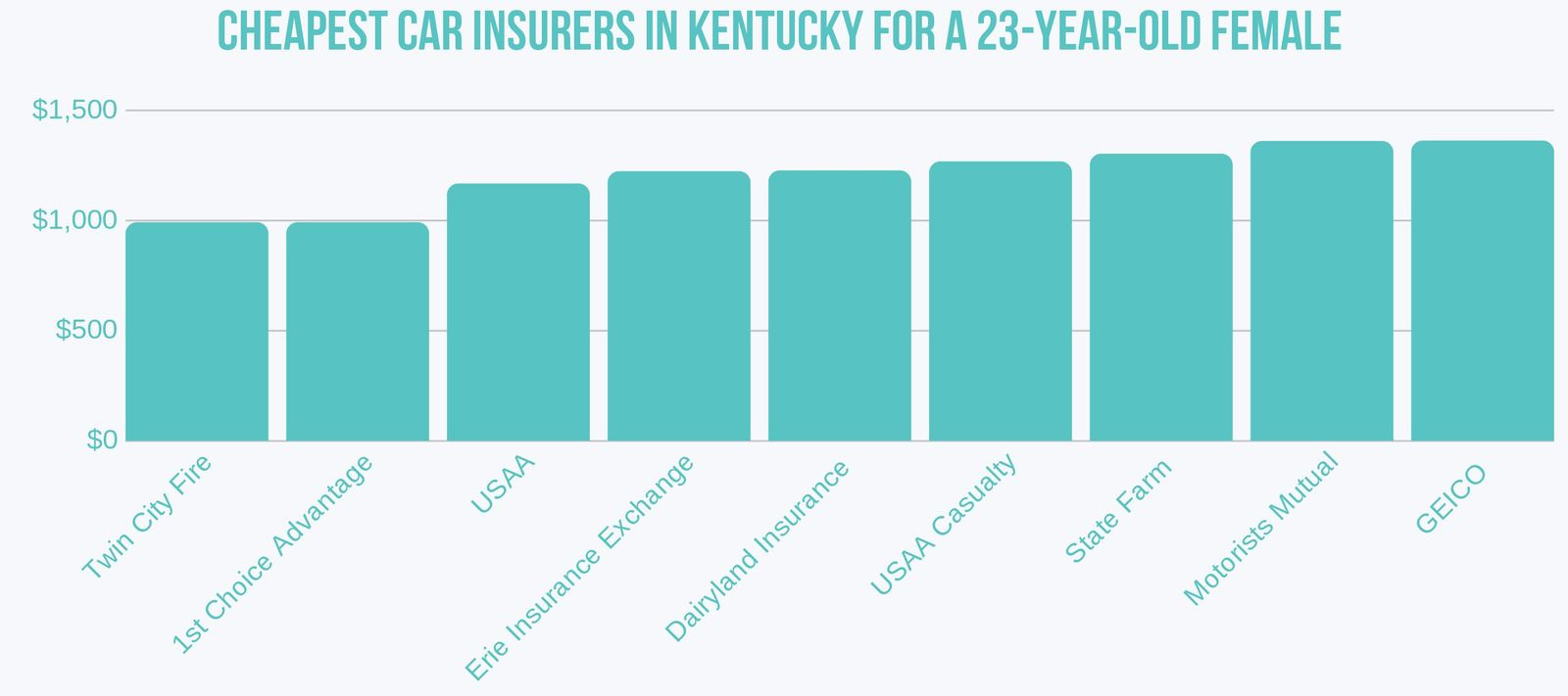 Cheapest Car Insurers for 23-year-old female in Kentucky
