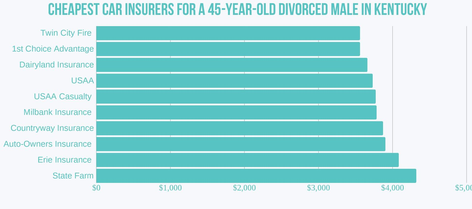 Kentucky's cheapest insurers for 45-year-old divorced male