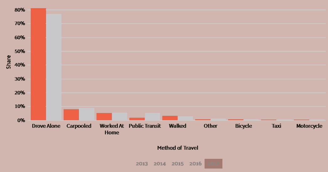data-usa-wisconsin-commuter-transportation