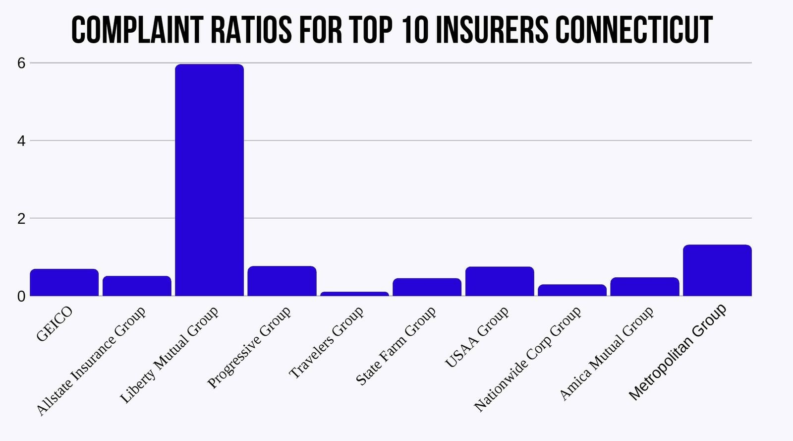 Complaint Ratios for Connecticut Top 10 Insurers