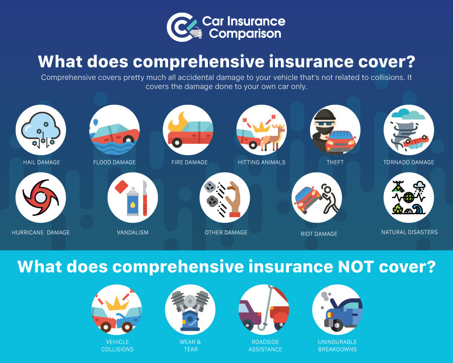 Infographic of what comprehensive insurance does and does not cover