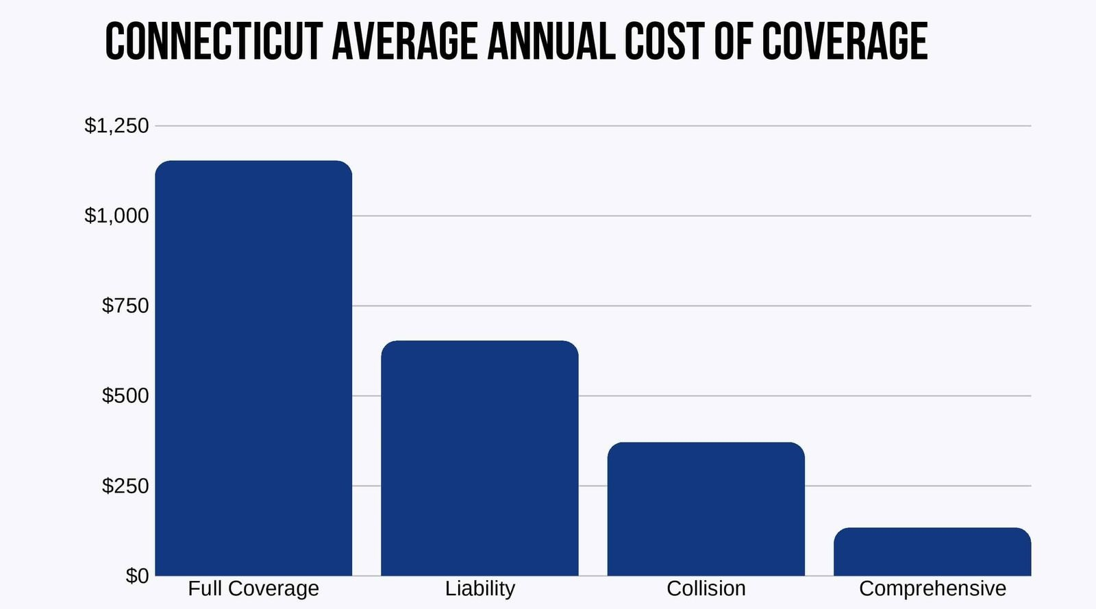 Connecticut-Average-Annual-Cost-of-Coverage
