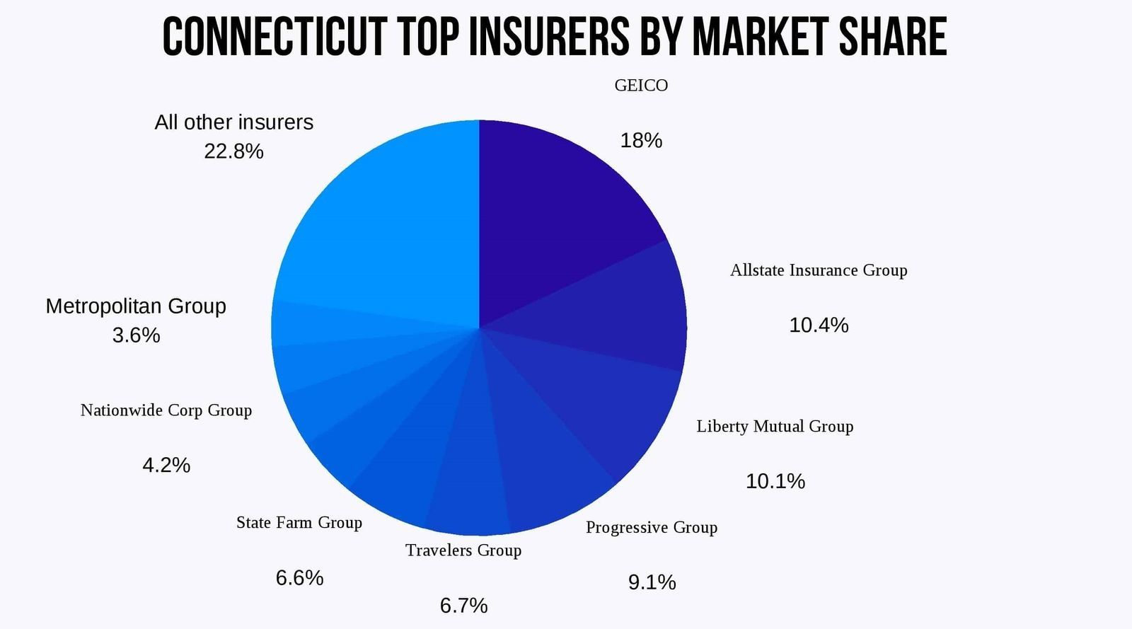 Connecticut-Top-10-Insurers-by-Market-Share