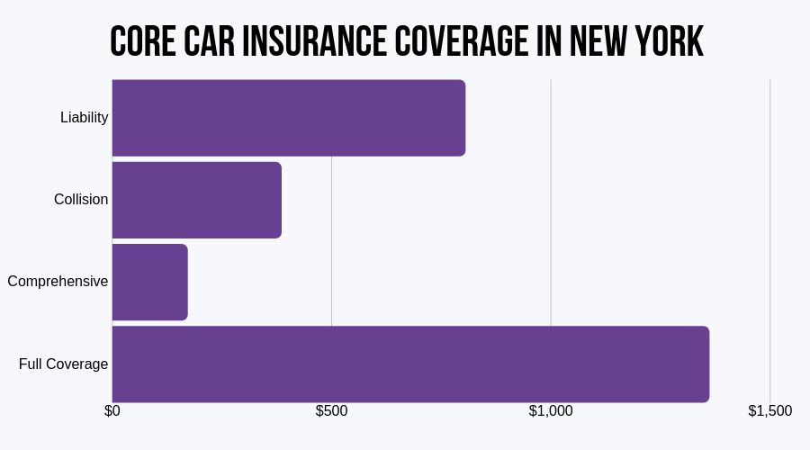Core Car Insurance Coverage in New York