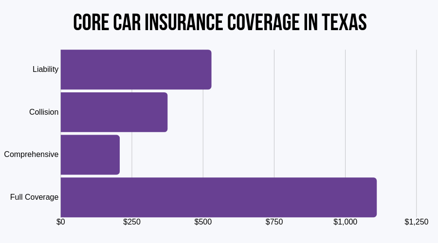 Core Car Insurance Coverage in Texas