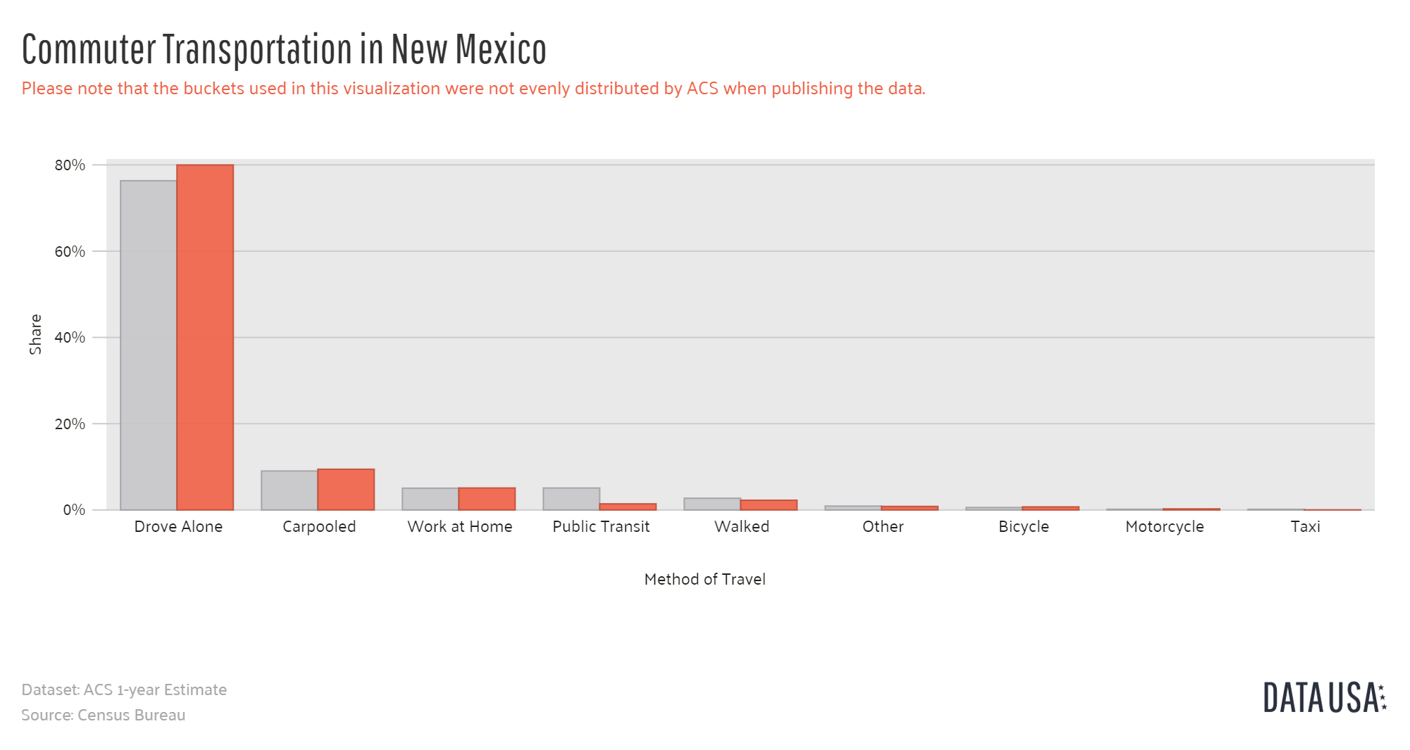 Data USA - Bar Chart of Commuter Transportation in New Mexico