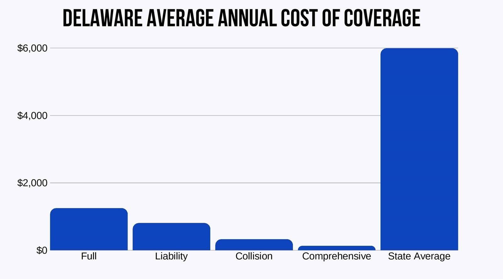 Delaware-Average-Annual-Cost-of-Coverage