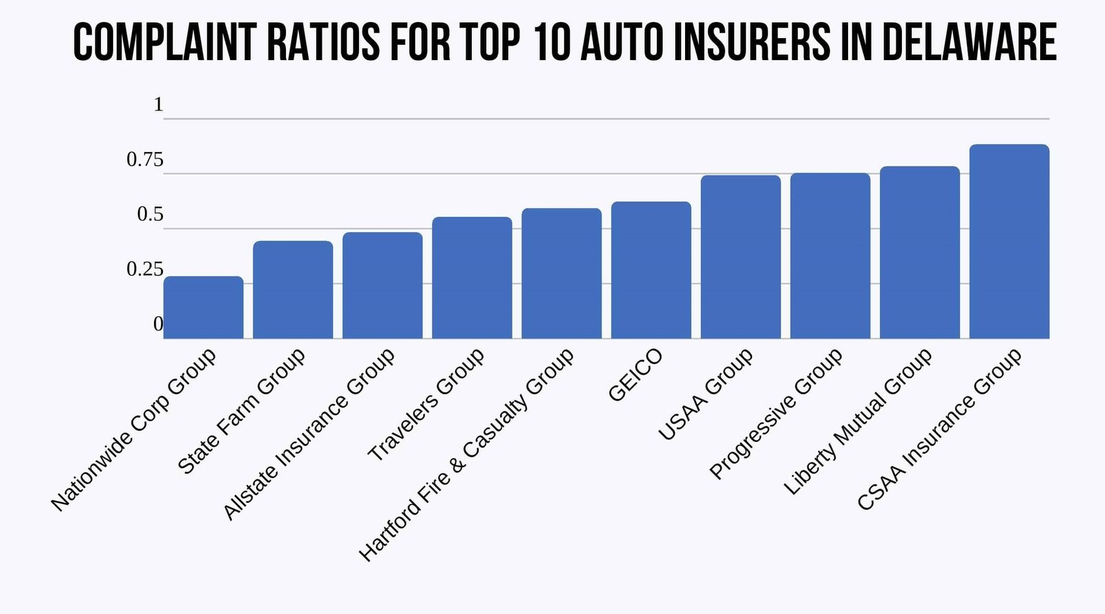 bar chart of Complaint Ratios of the Top 10 Auto Insurers in Delaware