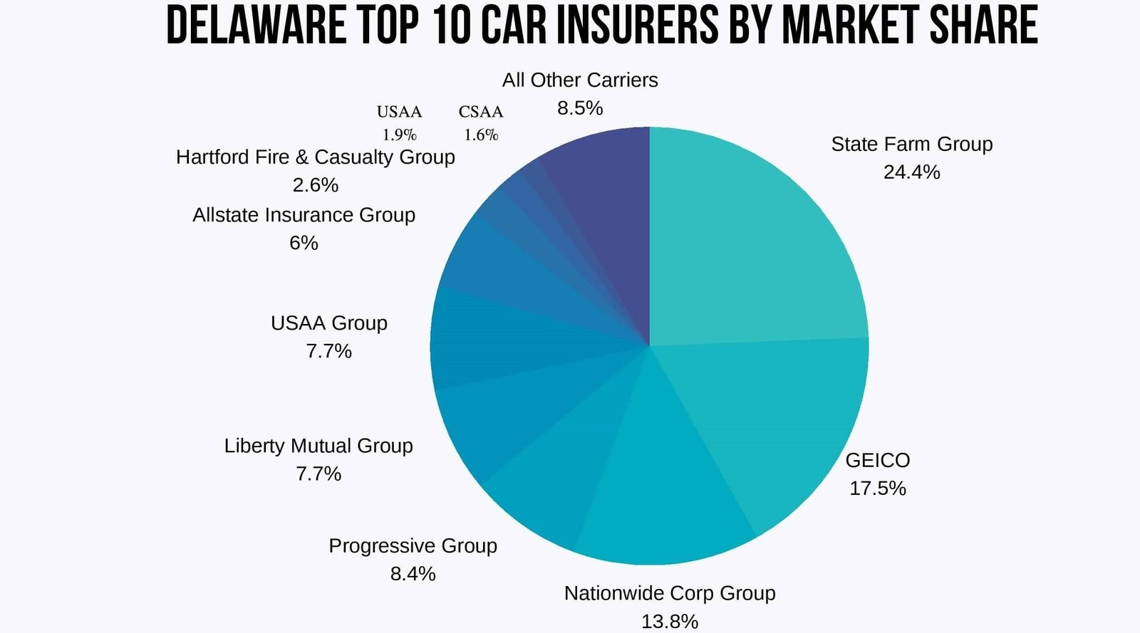 Delaware Top 10 Car Insurance Companies by Market Share