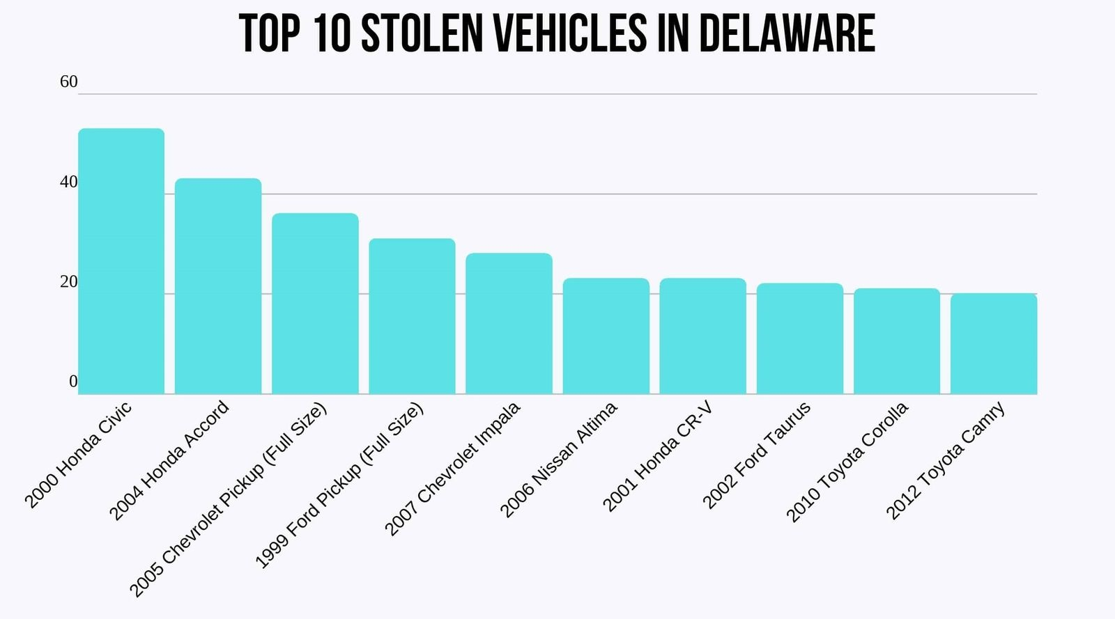 top-10-stolen-vehicles-in-Delaware