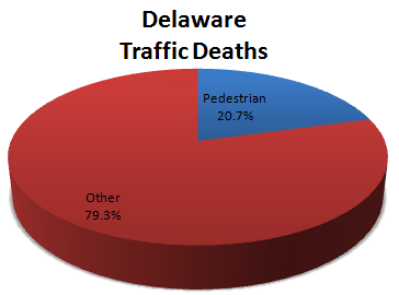 Delaware Traffic Deaths Pie Chart
