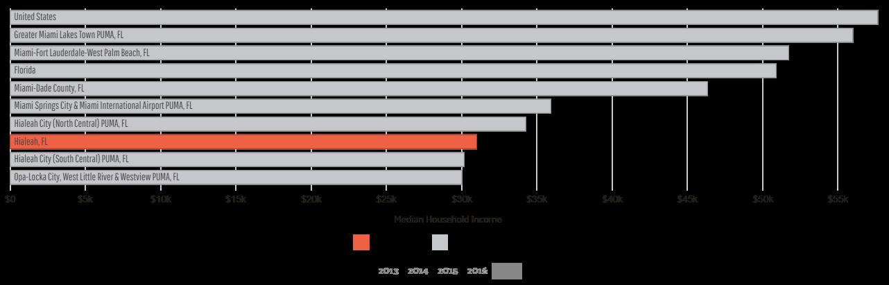 Hialeah FL Median Household Income