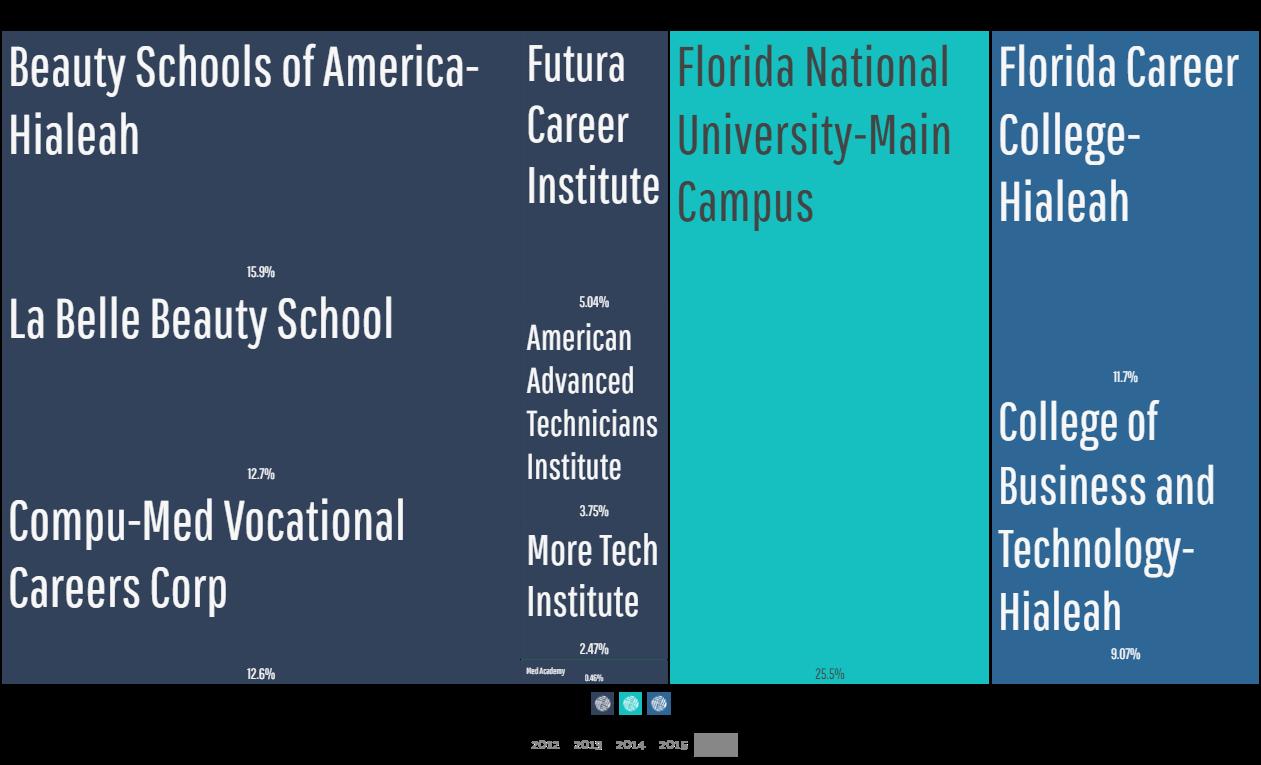 Hialeah FL Universities