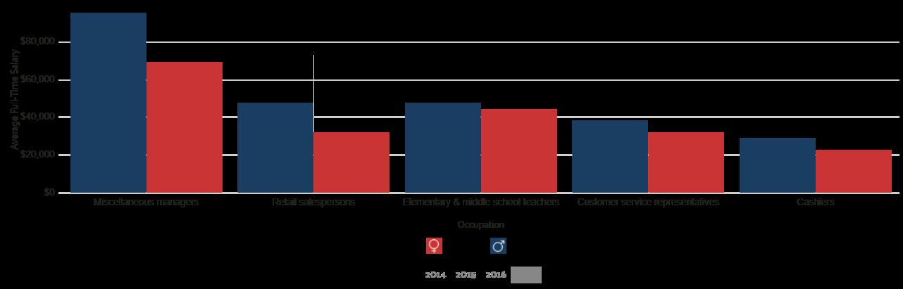 Hialeah FL Wage by Gender in Common Jobs