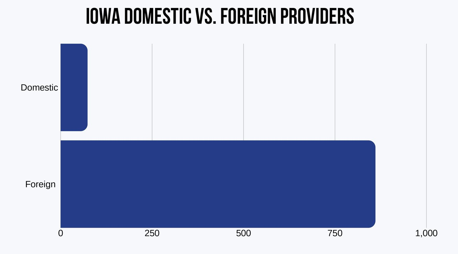 Iowa Domestic vs. Foreign Insurers