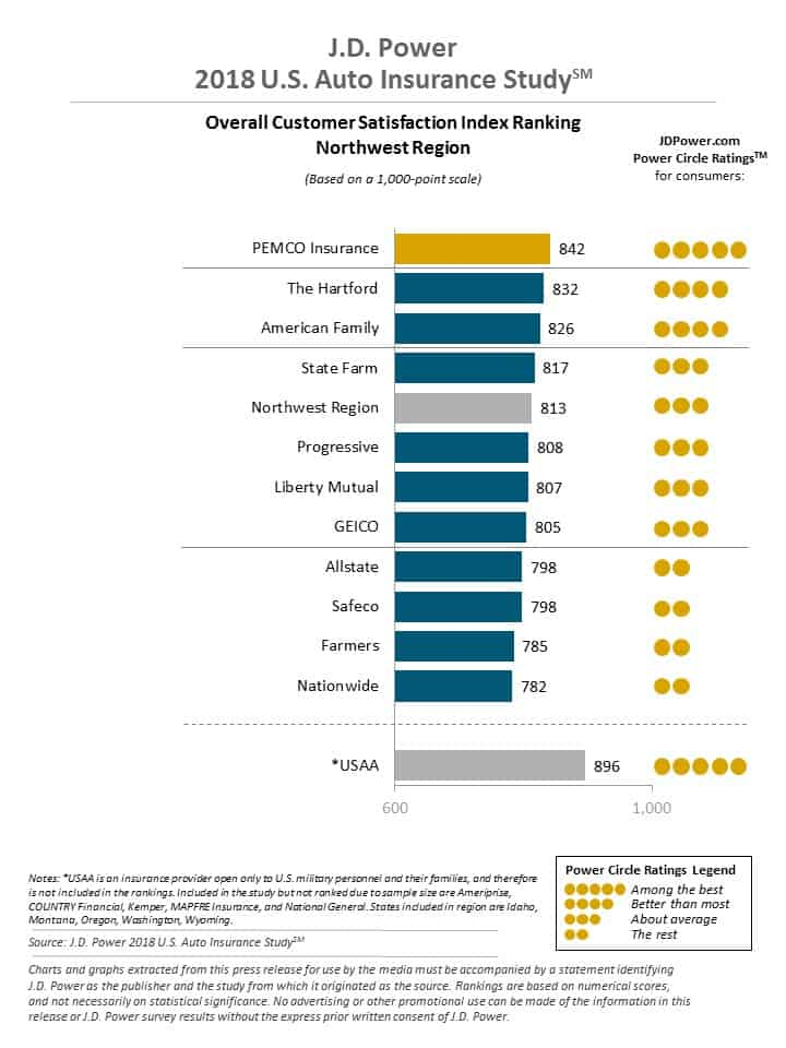 JD Power Customer Ratings in Washington