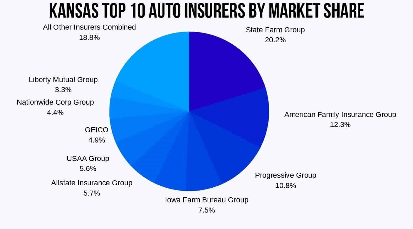 Kansas Top 10 Auto Insurers by Market Share
