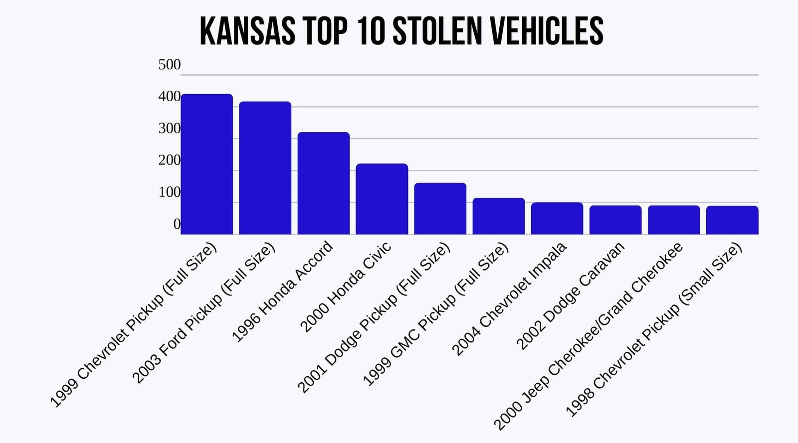 Kansas top 10 stolen vehicles.
