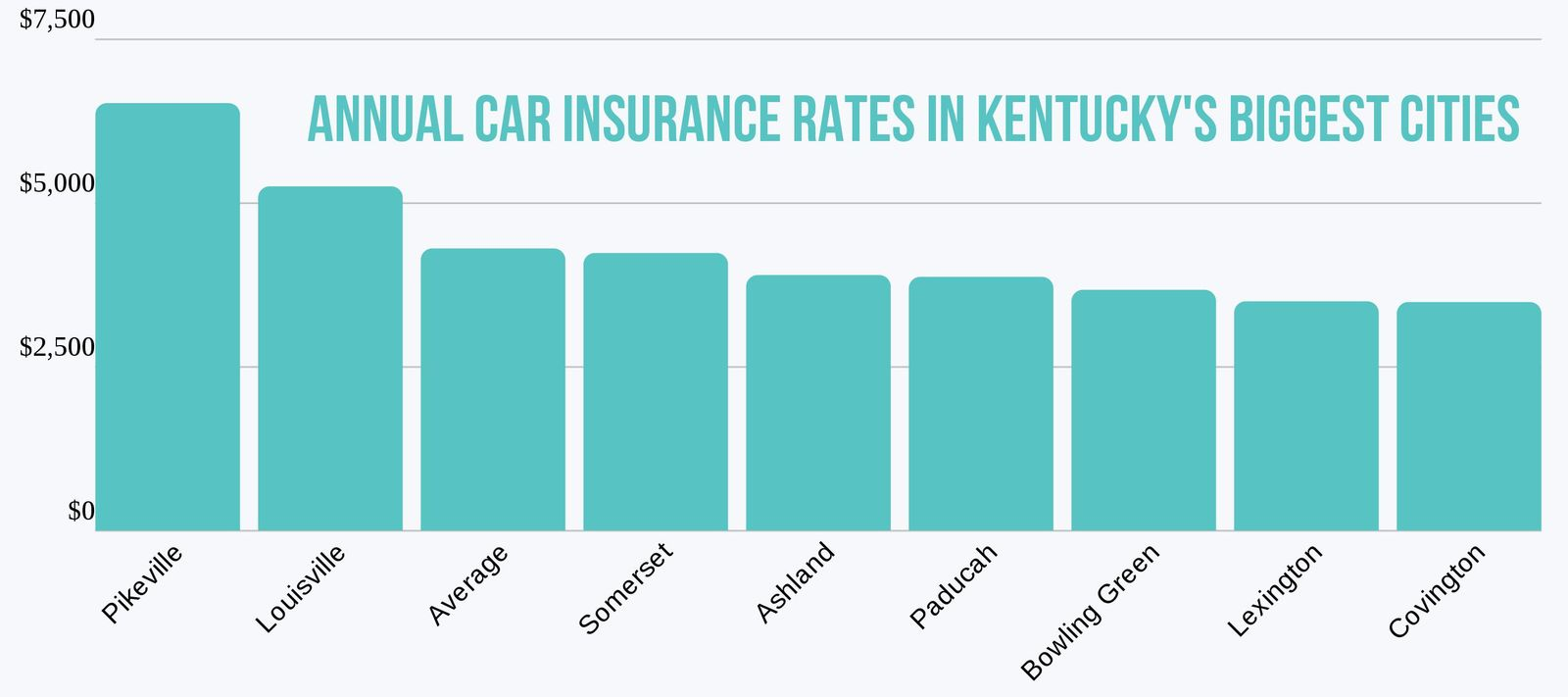 Average Car Insurance >> Kentucky Auto Insurance Rates Proven Guide