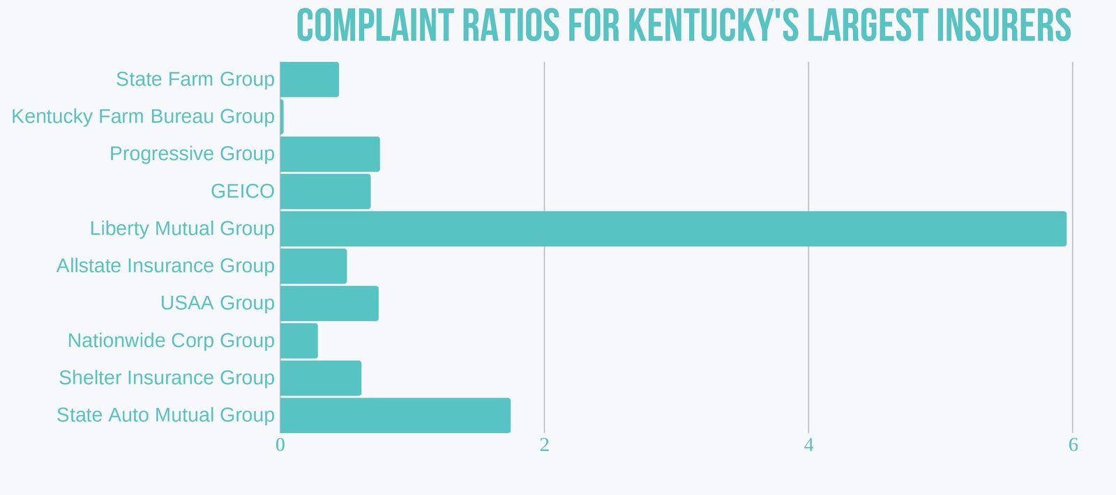 Complaint ratio for Kentucky's largest insurers