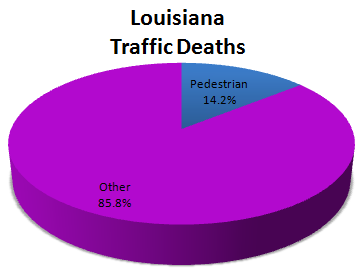 Louisiana Pie Chart