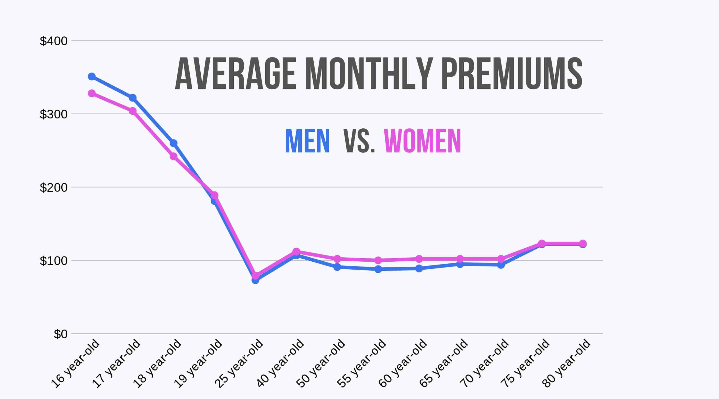 line graph comparing average monthly rates by gender