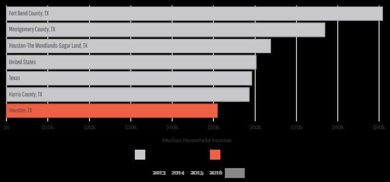 Houston, Texas Median Household Income