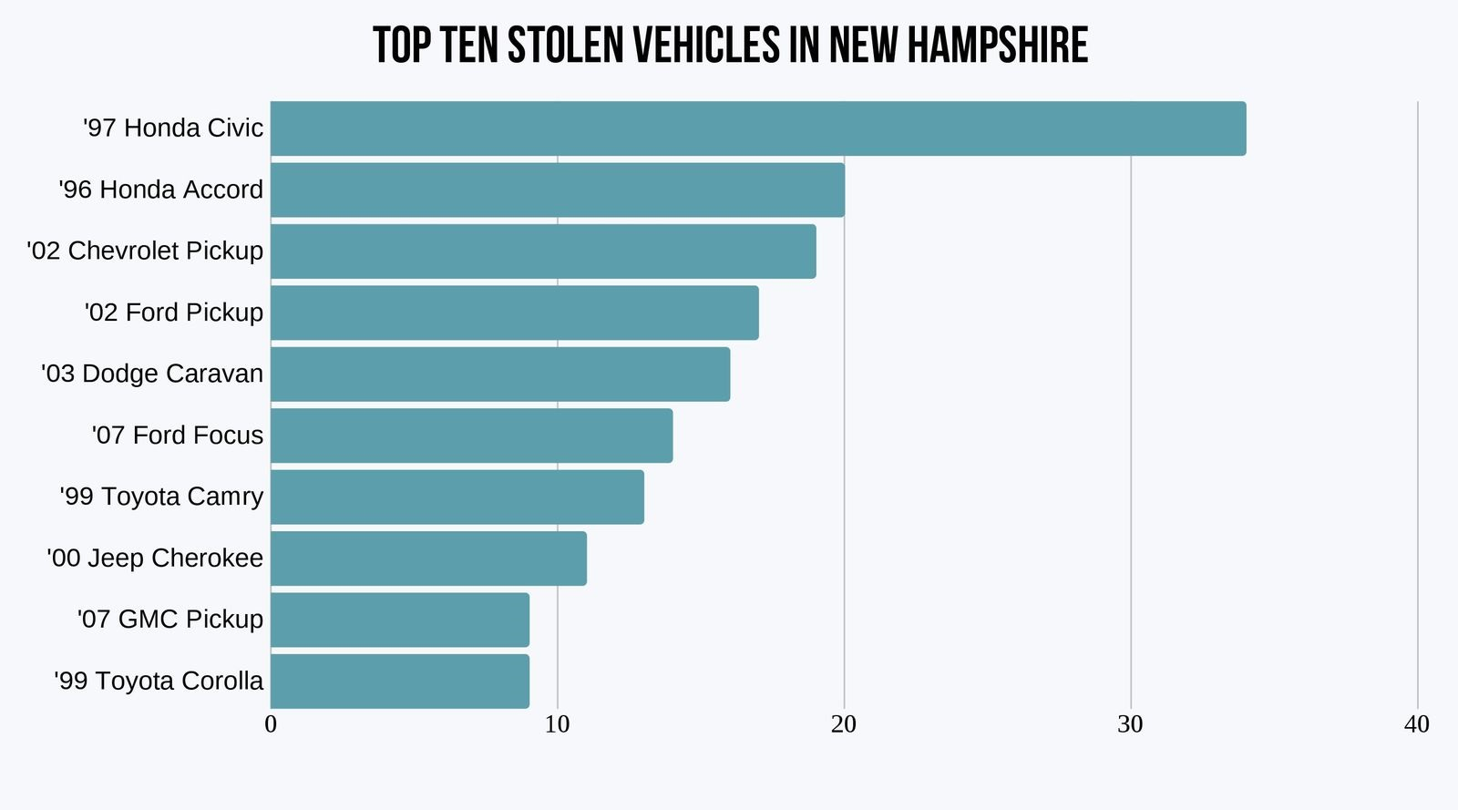 new-hampshire-most-stolen-vehicles