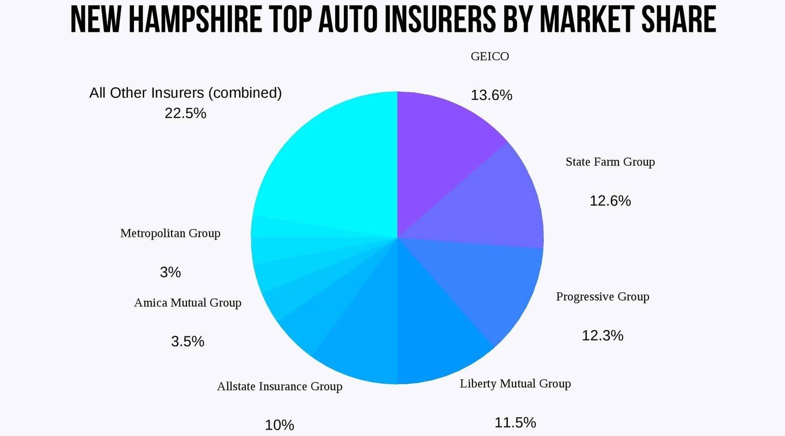 new-hampshire-top-insurers-market-share