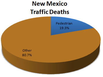 New Mexico Pie Chart