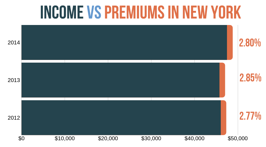 Premiums as percentage of income in New York