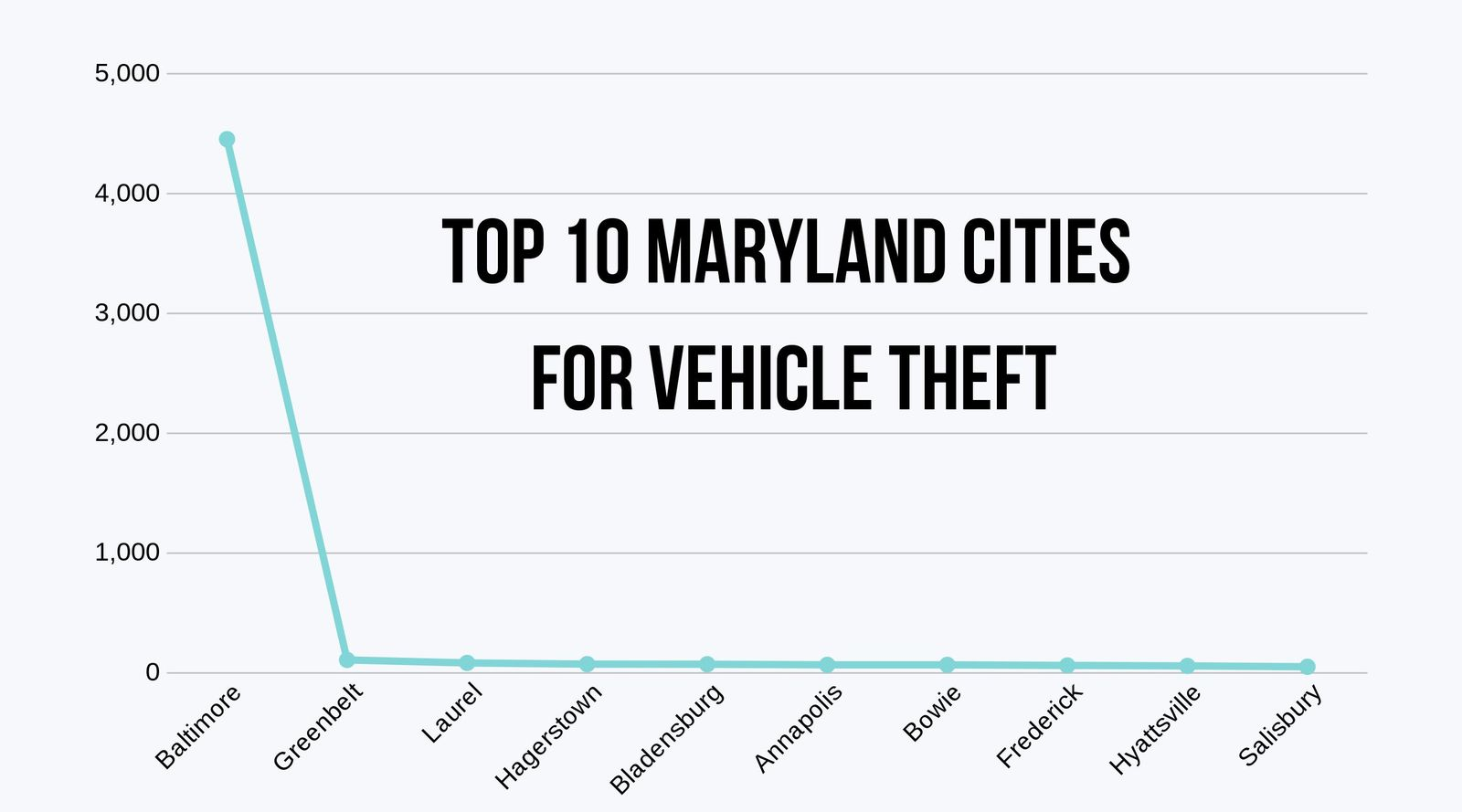 Top Cities in Maryland for Vehicle Theft