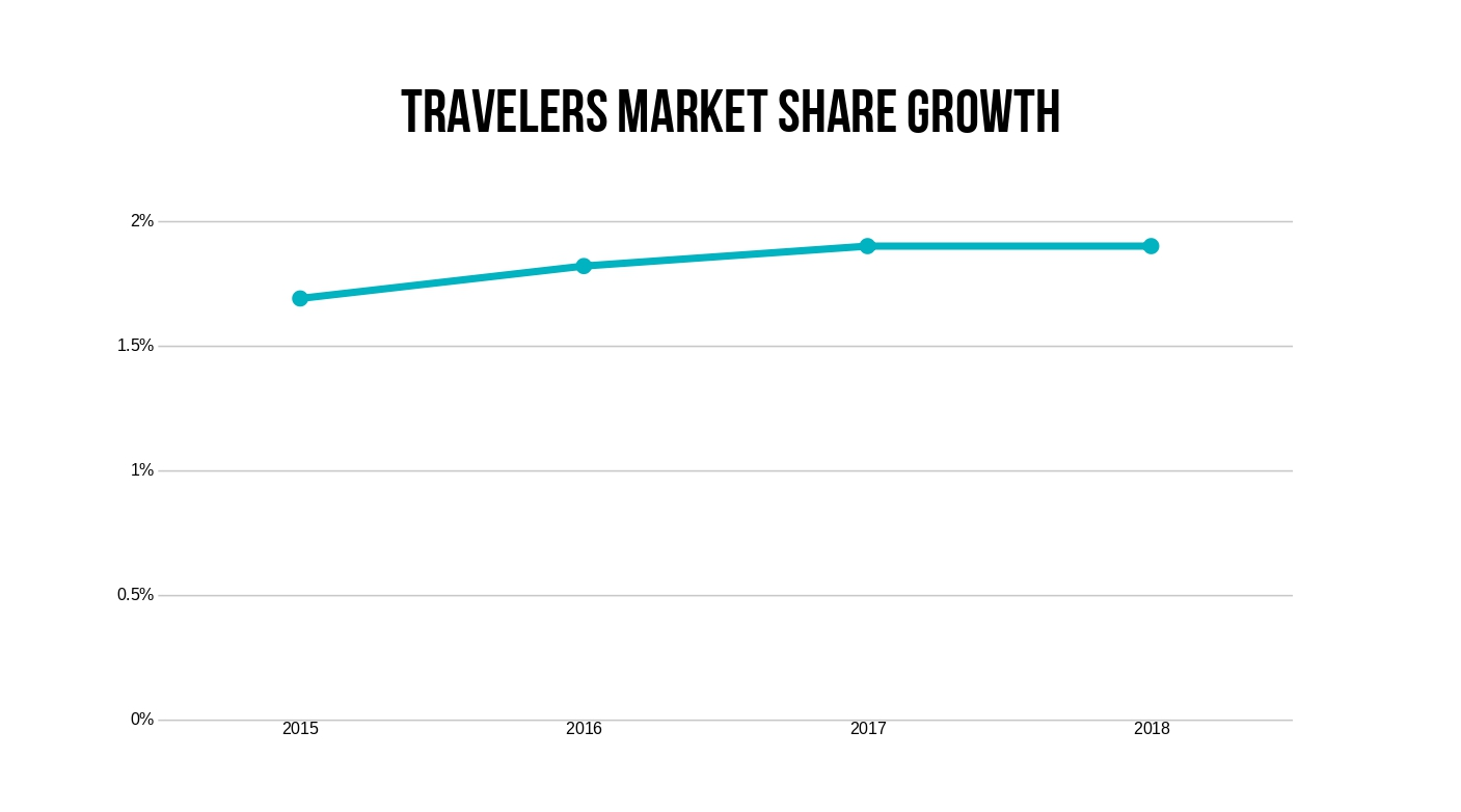 Travelers' Market Share Growth