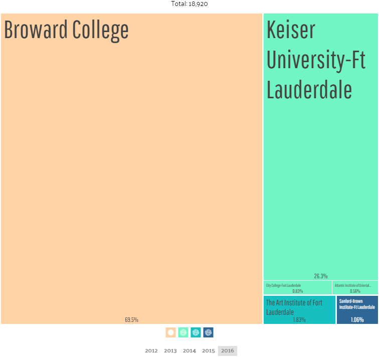 Fort Lauderdale, Florida Universities