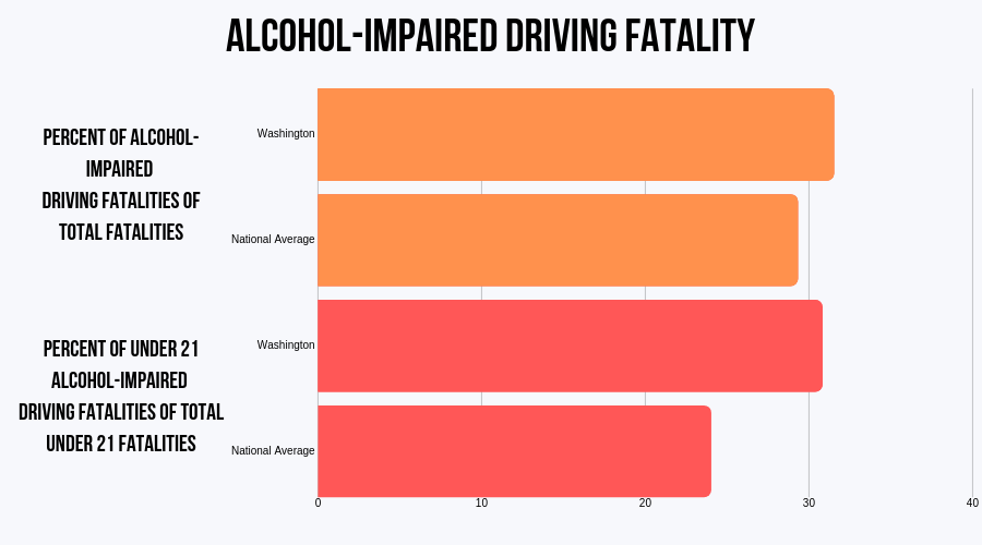 Washington Alcohol-impaired fatalities