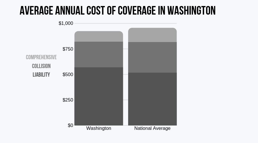 Washington Average Annual Cost of Coverage (CIC)