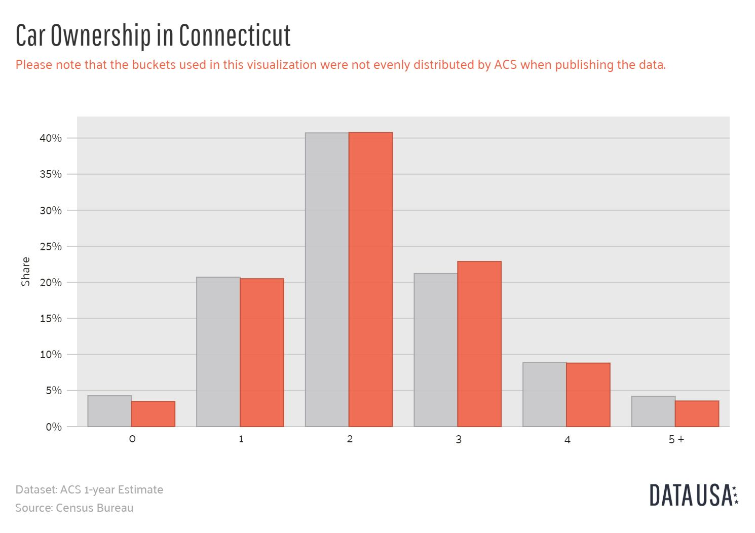 data-usa-bar-chart-car-ownership-connecticut