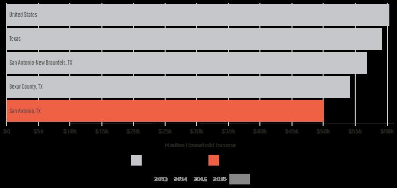 San Antonio median income