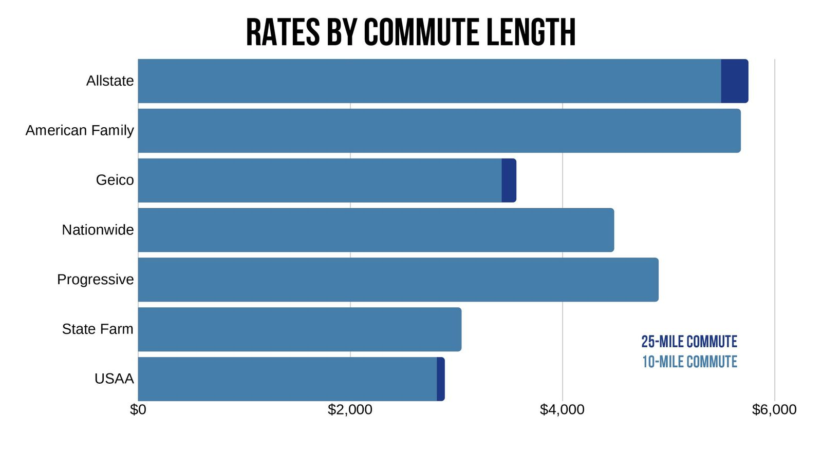 Car Insurance Rates in Amarillo based on commute