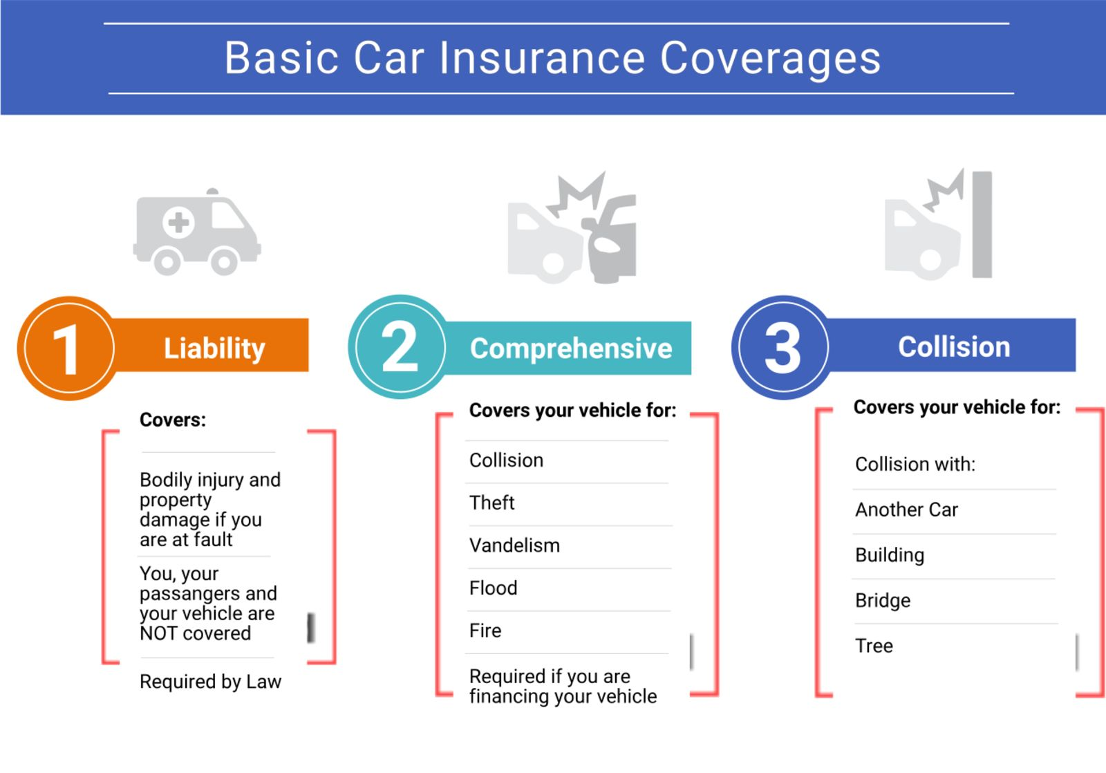 Choose Deductibles for Car Insurance Coverages Cheap Quotes