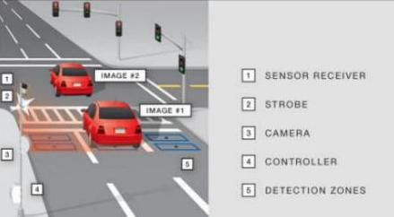 10 Must-Know Facts About Traffic Cameras