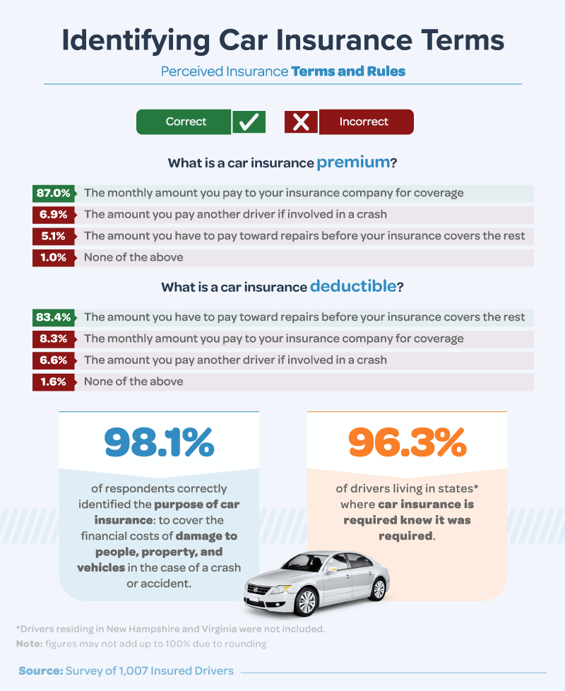 Identifying Car Insurance Terms: Perceived Insurance Terms and Rules