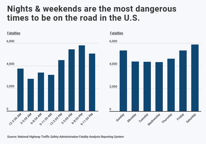 chart showing nights and weekends are the most dangerous times to drive