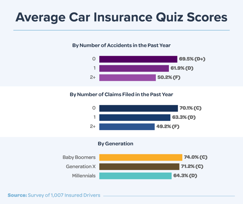 Average Car Insurance Quiz Scores By Number of Accidents and Claims Filed in the Last Year, and Generation
