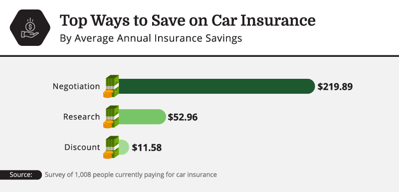 Top Way to Save on Car Insurance by Average Annual Insurance Savings